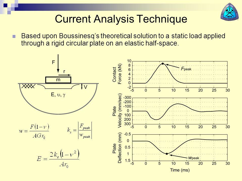Current Analysis Technique