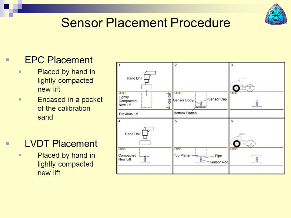 Sensor Placement Procedure