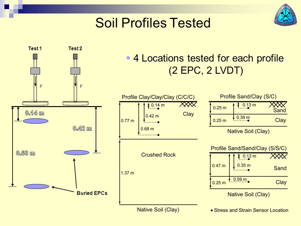 Soil Profiles Tested 4 Locations tested for each profile