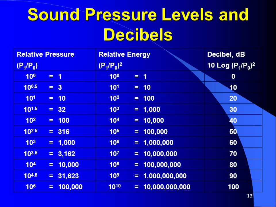 Sound Pressure Levels and Decibels
