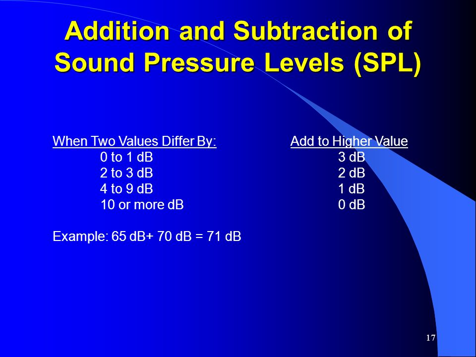 Addition and Subtraction of Sound Pressure Levels (SPL)