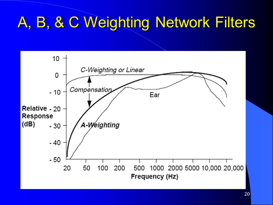 A, B, & C Weighting Network Filters