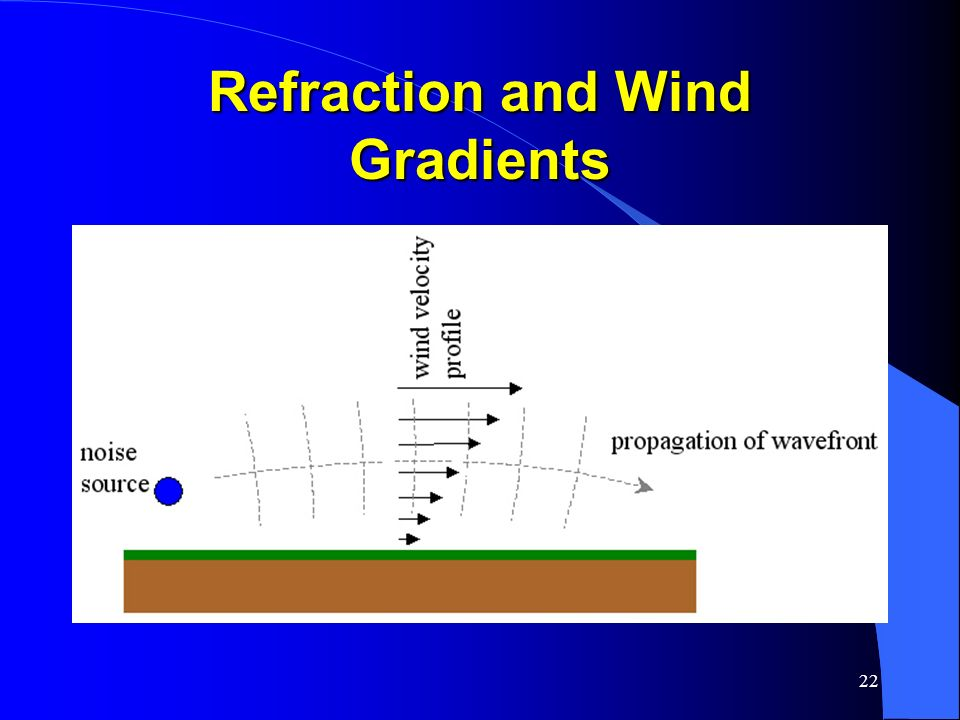 Refraction and Wind Gradients