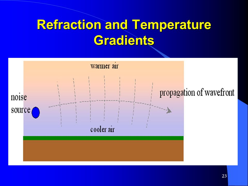 Refraction and Temperature Gradients