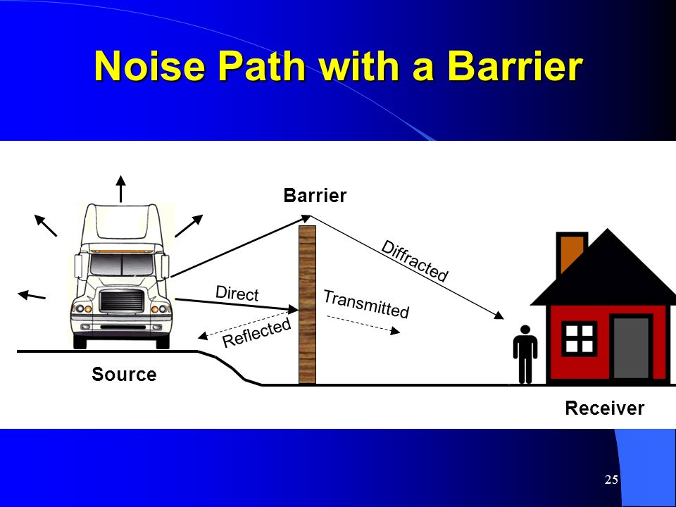 Noise Path with a Barrier