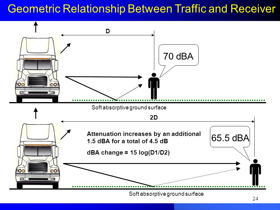 Geometric Relationship Between Traffic and Receiver