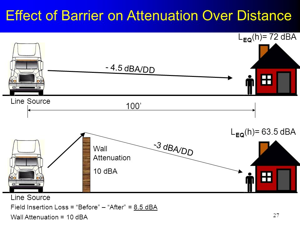 Effect of Barrier on Attenuation Over Distance