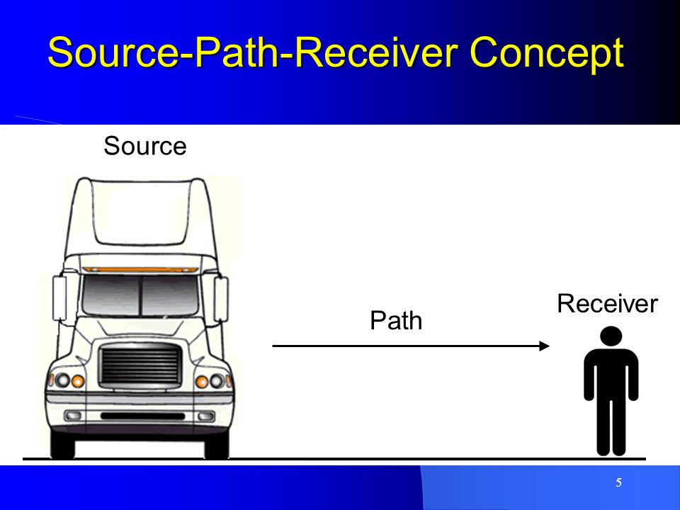 Source-Path-Receiver Concept