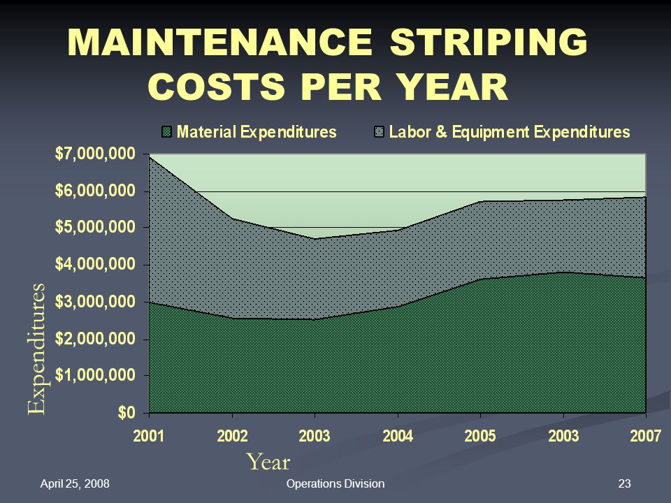 MAINTENANCE STRIPING COSTS PER YEAR