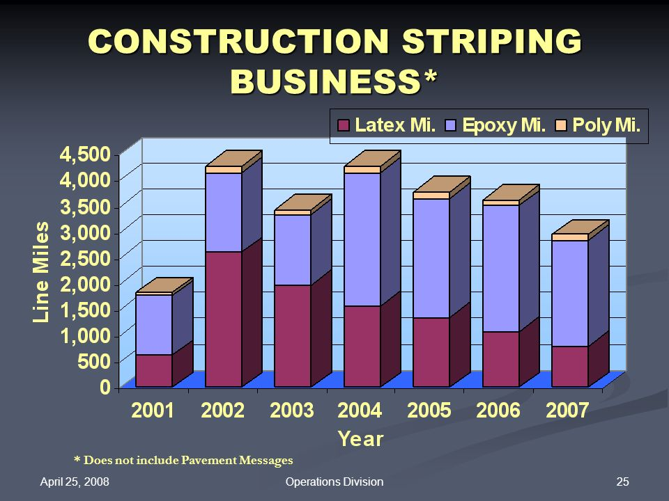 CONSTRUCTION STRIPING BUSINESS*