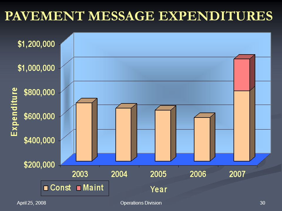 PAVEMENT MESSAGE EXPENDITURES