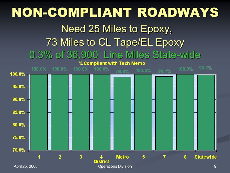NON-COMPLIANT ROADWAYS Need 25 Miles to Epoxy, 73 Miles to CL Tape/EL Epoxy 0.3% of 36,900 Line Miles State-wide