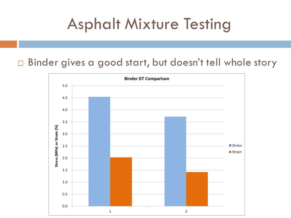 Asphalt Mixture Testing