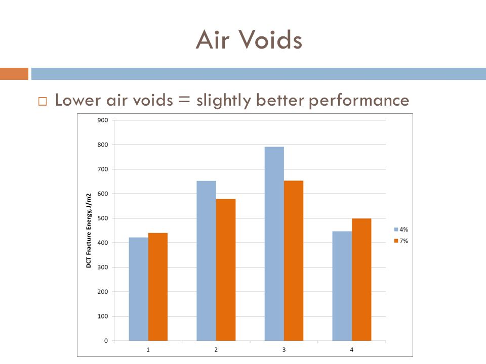 Air Voids Lower air voids = slightly better performance
