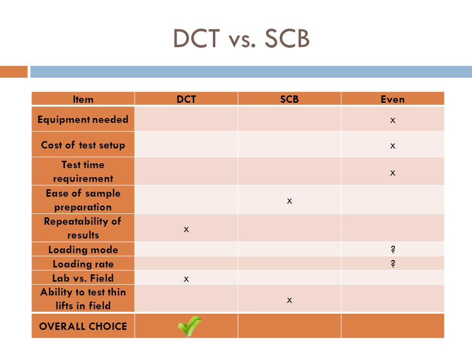 DCT vs. SCB Item DCT SCB Even Equipment needed x Cost of test setup