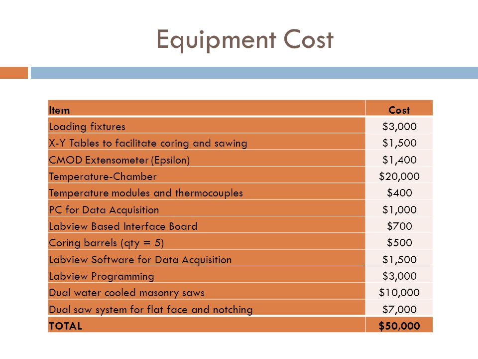 Equipment Cost Item Cost Loading fixtures $3,000