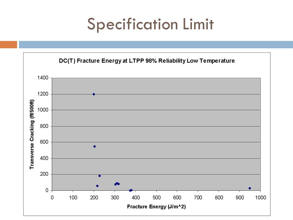 Specification Limit