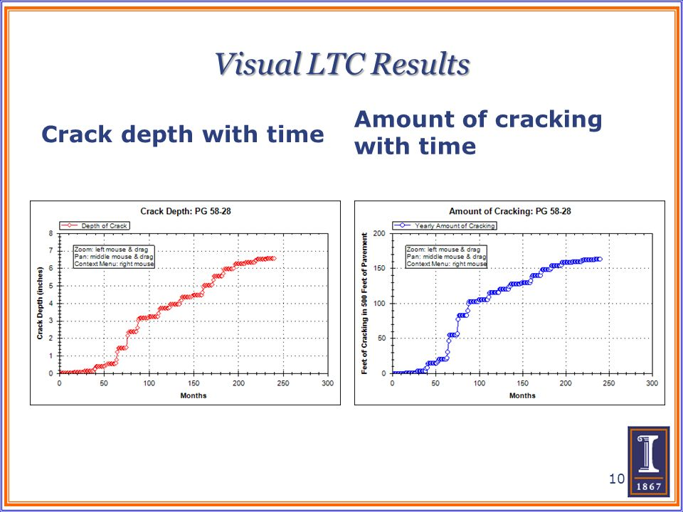 Visual LTC Results Crack depth with time Amount of cracking with time