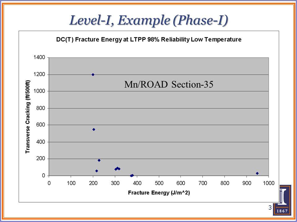 Level-I, Example (Phase-I)