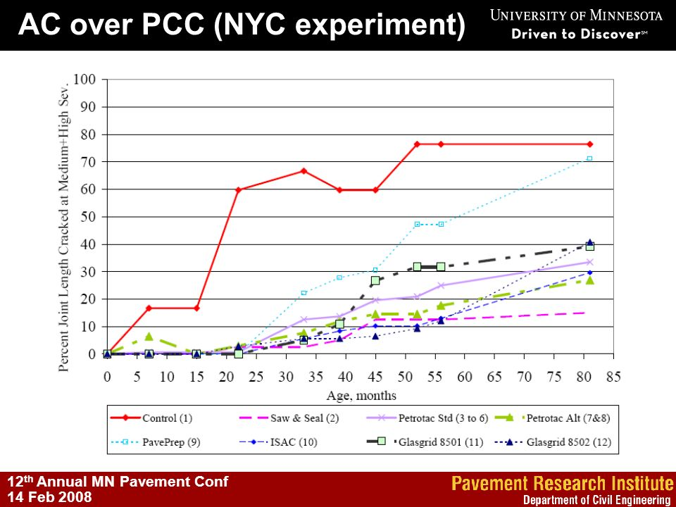 AC over PCC (NYC experiment)