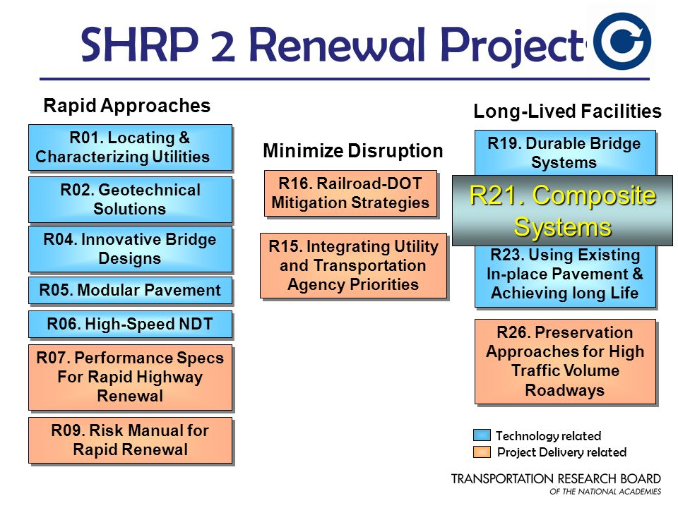 SHRP 2 Renewal Projects R21. Composite Systems Rapid Approaches