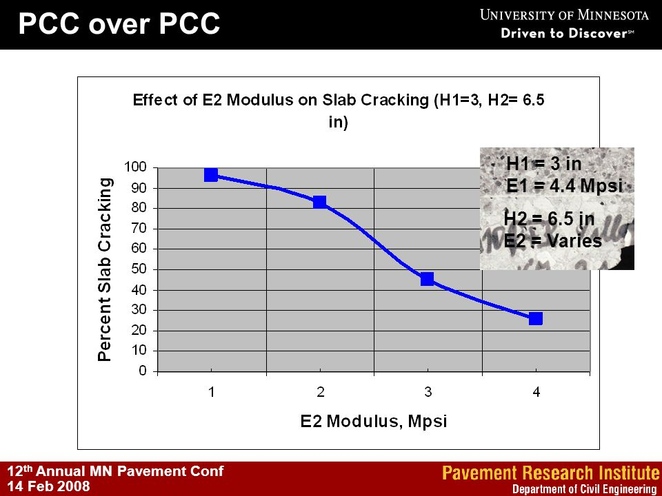 PCC over PCC PCC Lower Lift (JPCP, CRCP, RCC) H1 = 3 in E1 = 4.4 Mpsi