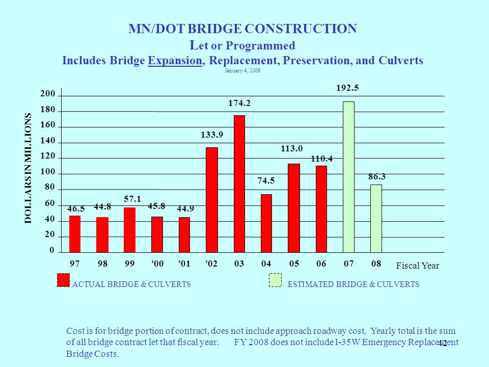 MN/DOT BRIDGE CONSTRUCTION Let or Programmed Includes Bridge Expansion, Replacement, Preservation, and Culverts January 4, 2008