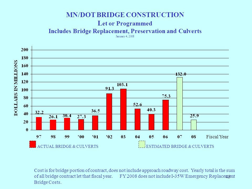 MN/DOT BRIDGE CONSTRUCTION Let or Programmed Includes Bridge Replacement, Preservation and Culverts January 4, 2008