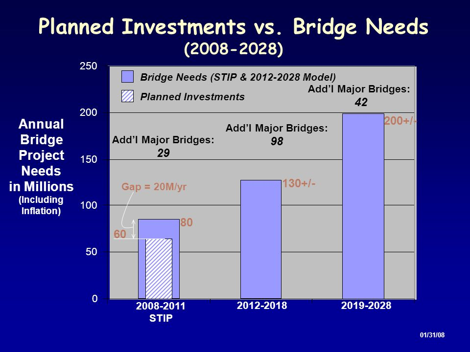 Planned Investments vs. Bridge Needs (Including Inflation)