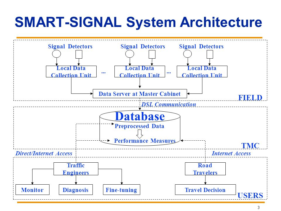 SMART-SIGNAL System Architecture