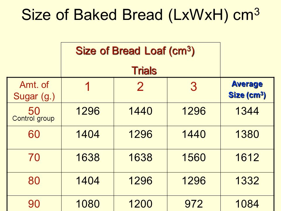 Size of Baked Bread (LxWxH) cm3
