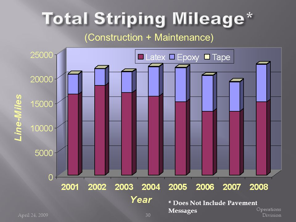 Total Striping Mileage*