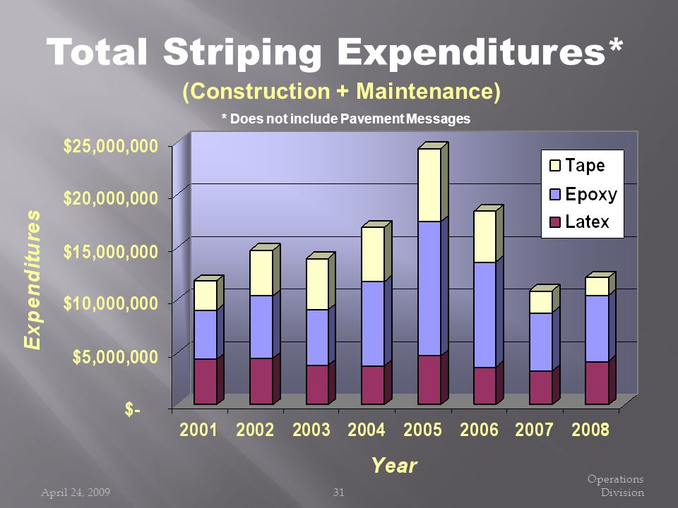 Total Striping Expenditures* (Construction + Maintenance)