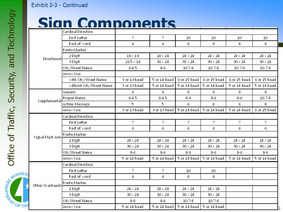 * Exhibit 3-3 - Continued 07/16/96 Sign Components *