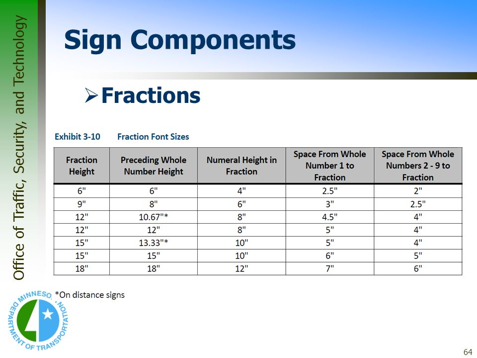 * 07/16/96 Sign Components Fractions *