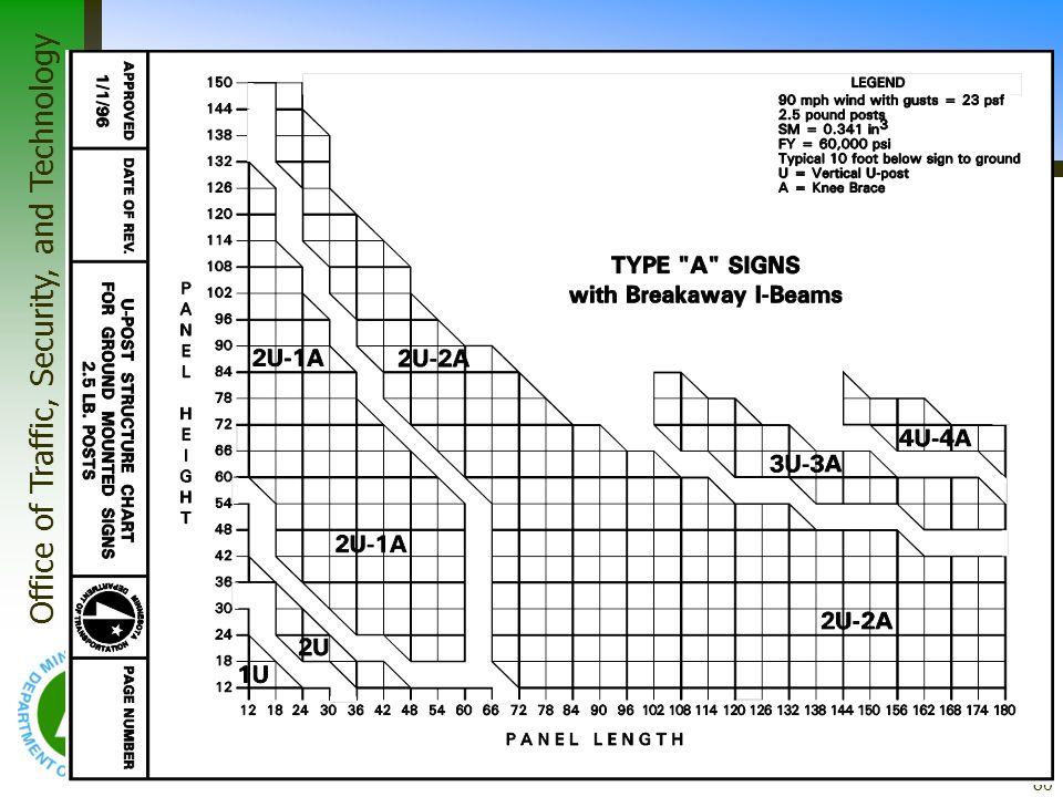 * 07/16/96 Sign Components Sign Posts  U-Post Chart *