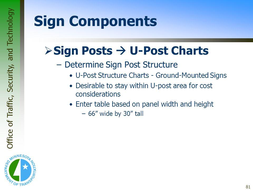 Sign Components Sign Posts  U-Post Charts