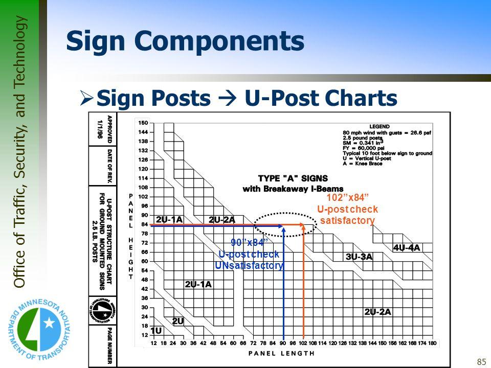 102 x84 U-post check satisfactory 90 x84 U-post check UNsatisfactory