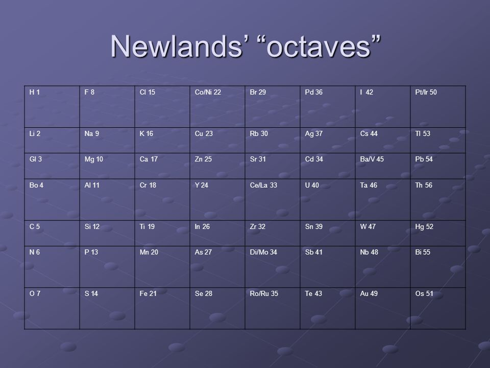 Newlands' octaves H 1 F 8 Cl 15 Co/Ni 22 Br 29 Pd 36 I 42 Pt/Ir 50