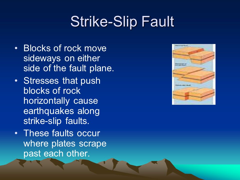 Strike-Slip Fault Blocks of rock move sideways on either side of the fault plane.