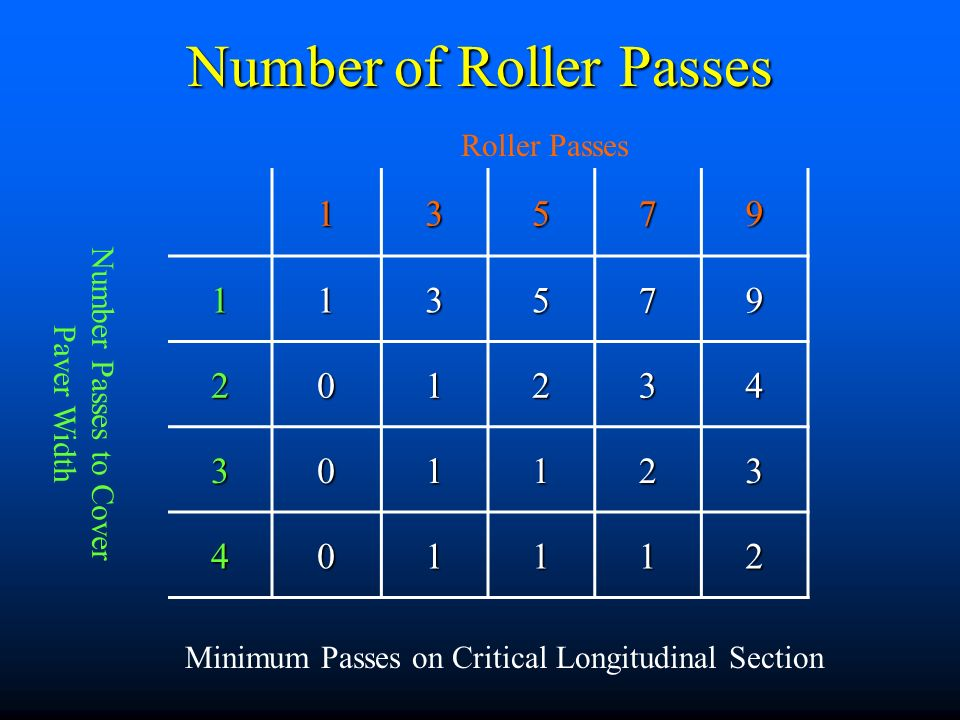 Number of Roller Passes