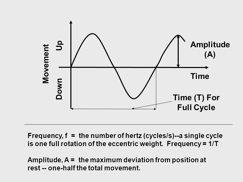 Amplitude (A) Time (T) For Full Cycle