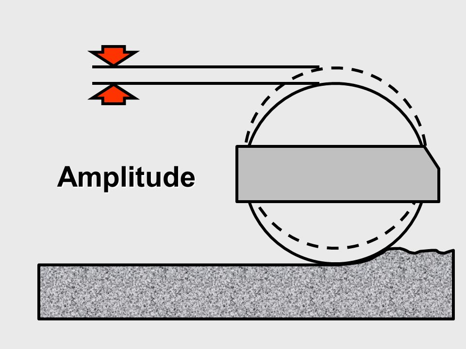 Amplitude Normal values of nominal amplitude range from 0.25 to 1 mm (1/100 to 1/32 in).