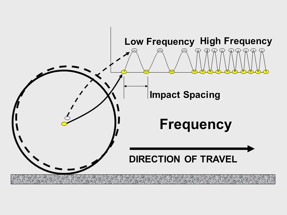Frequency Low Frequency High Frequency Impact Spacing