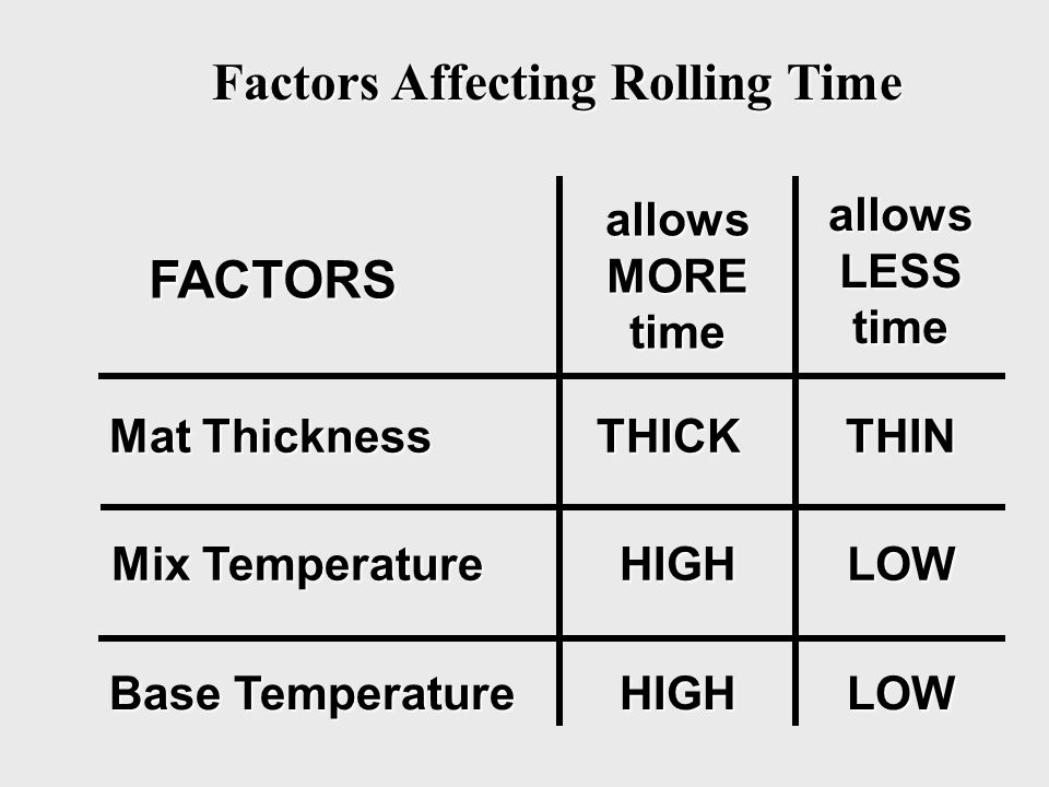 Factors Affecting Rolling Time