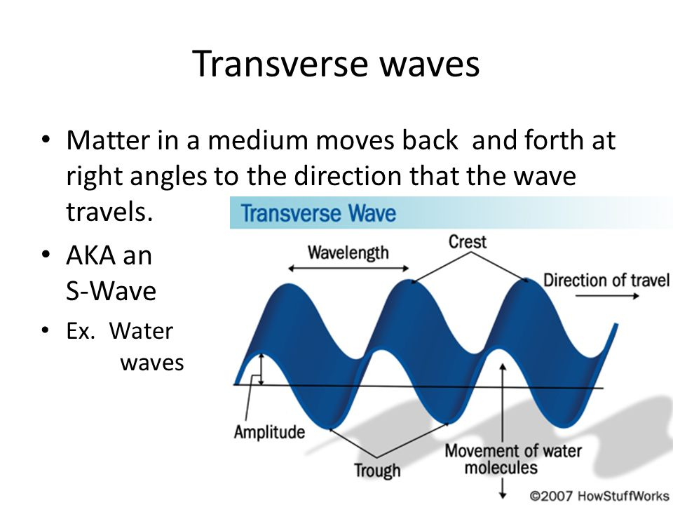 Transverse wavesMatter in a medium moves back and forth at right angles to the direction that the wave travels.