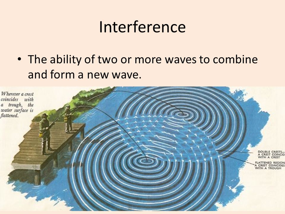Interference The ability of two or more waves to combine and form a new wave.