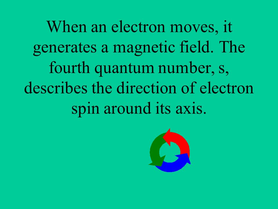 When an electron moves, it generates a magnetic field