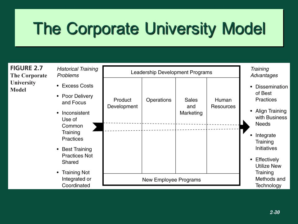 """corporate university model It pigeonholes corporate universities as an antiquated model,"""" she said """"all  business organizations need to have a structure in place that."""