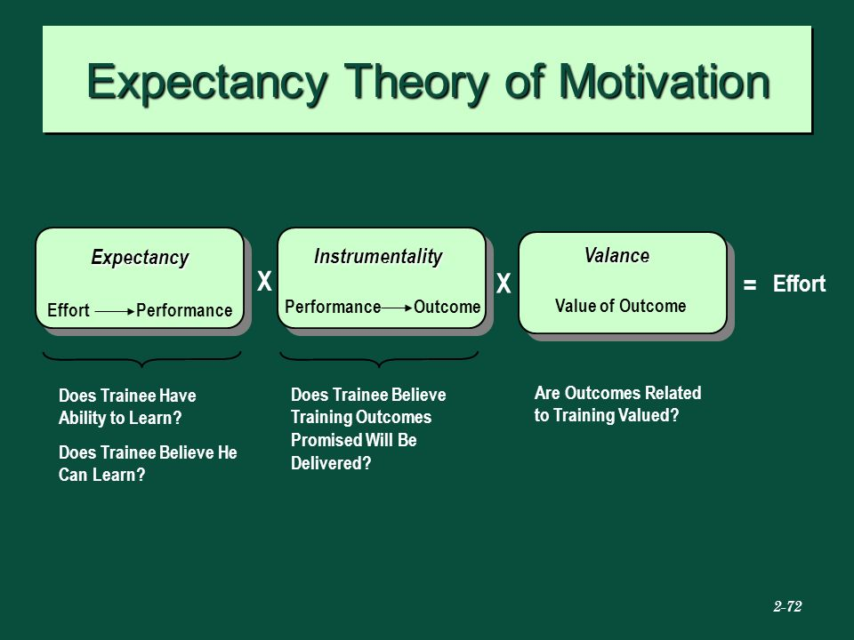 expectancy theory of motivation at use Expectancy theory of motivation key constructs  related more from user  motivation at work is the property of its rightful owner.